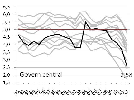gràfic 2b