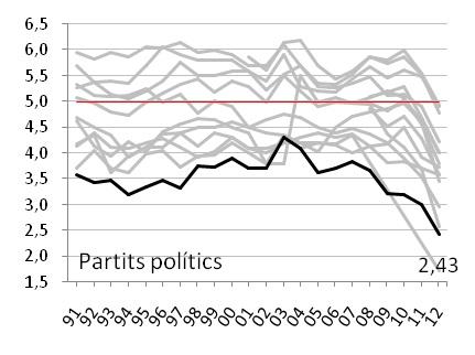 gràfic 2g