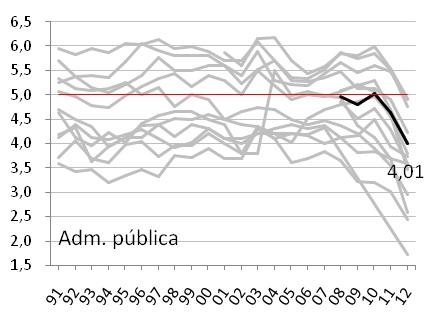 gràfic 2i