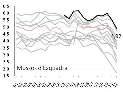 gràfic 2l
