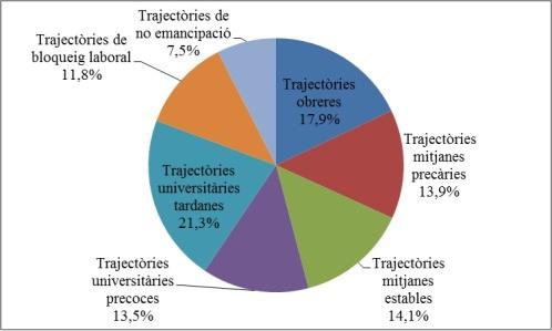Gràfic 1. Tipologia de trajectòries de transició a la vida adulta. Joves de 30 a 34 anys.