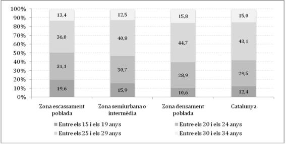 Gràfic 1. Edat d'emancipació segons grau d'urbanització del municipi de residència. Joves de 15 a 34 anys. Catalunya, 2012. Percentatge