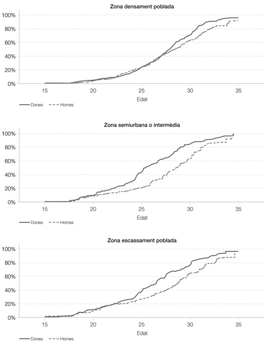 Gràfic 3. Corbes de supervivència de la població emancipada segons sexe i grau d'urbanització del municipi de residència. Joves de 15 a 34 anys. Catalunya, 2012