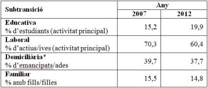 Taula 1. Indicadors de durada de la trajectòria segons subtransició. Joves de 15 a 34 anys.