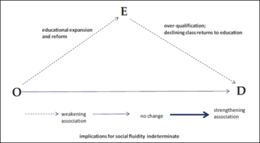 Figure 2: The OED (origins, education, and destinations) triangle: typical results from class mobility research.